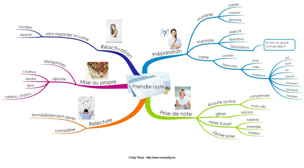 Prendre note avec le Mind Mapping