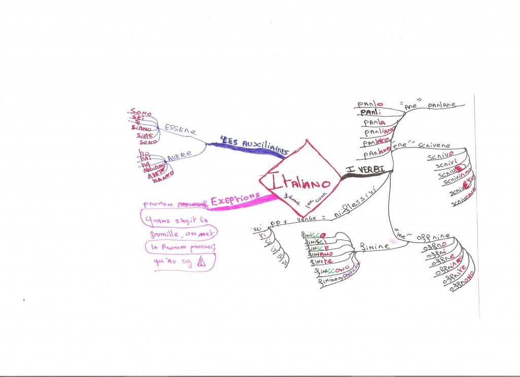 mind map italien (petit)format 001
