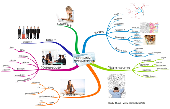 programme_mind_mapping+