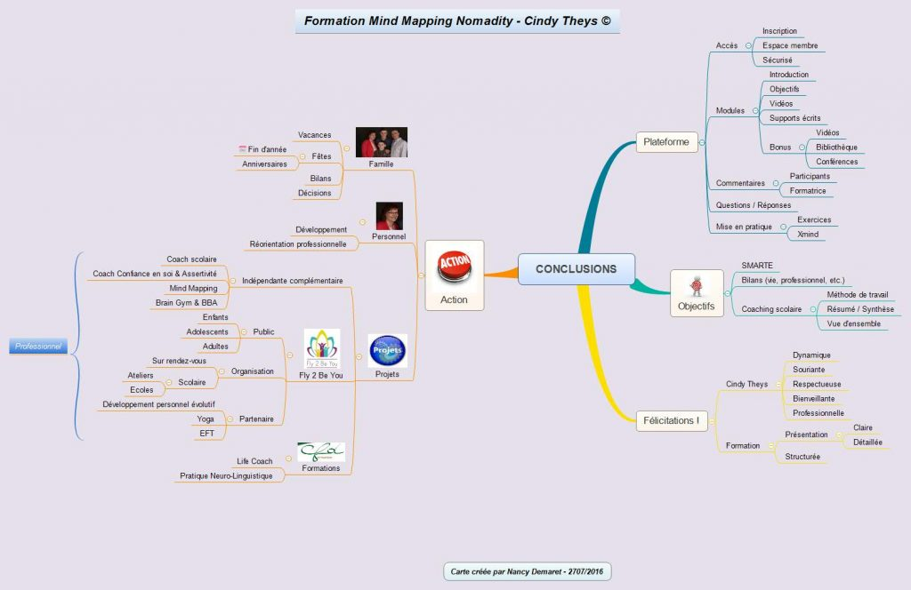 mind map formation coaching